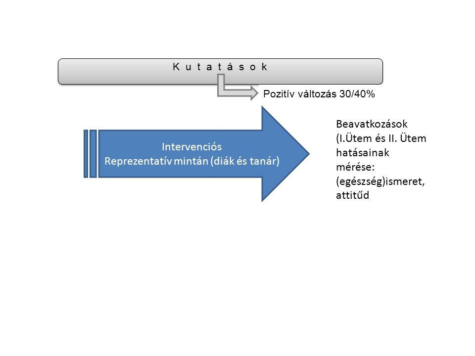 K u t a t á s o k Pozitív változás 30/40% Intervenciós Reprezentatív mintán (diák és tanár) Beavatkozások (I.Ütem és II. Ütem hatásainak mérése: (egés