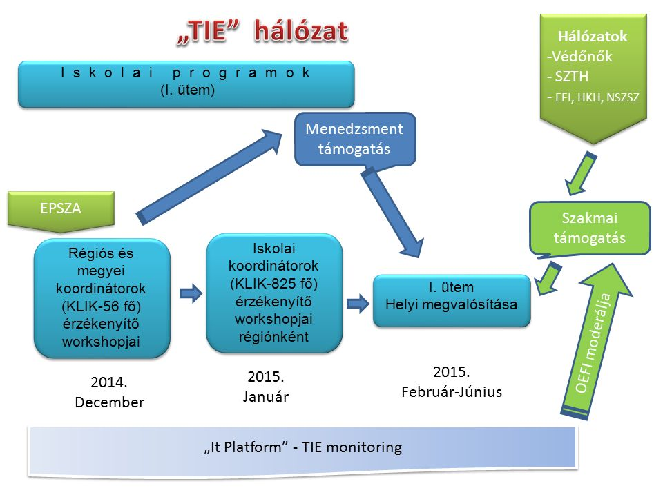 EPSZA I. ütem Helyi megvalósítása I. ütem Helyi megvalósítása Régiós és megyei koordinátorok (KLIK-56 fő) érzékenyítő workshopjai 2014. December Iskol