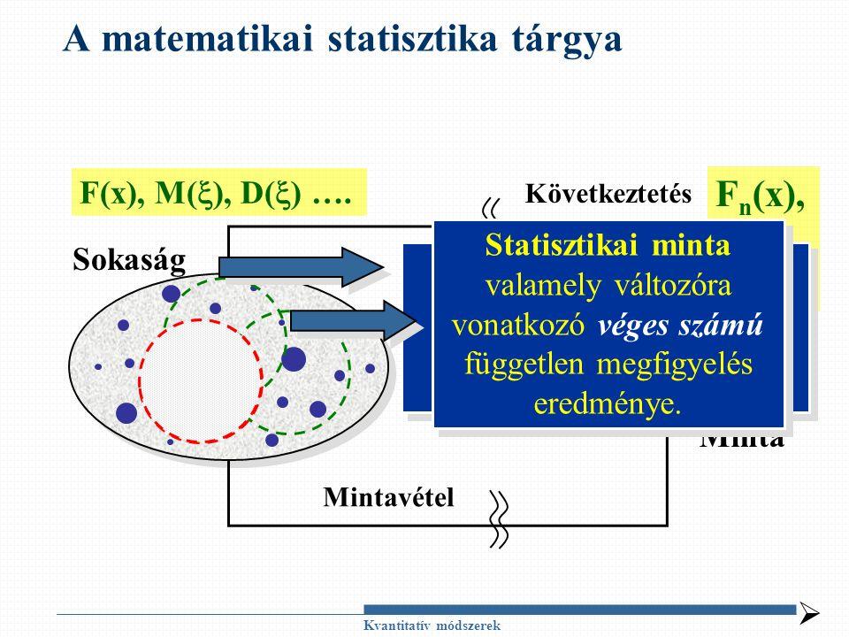 Kvantitatív módszerek A matematikai statisztika tárgya Sokaság Minta Mintavétel Következtetés  F(x), M(  ), D(  ) ….