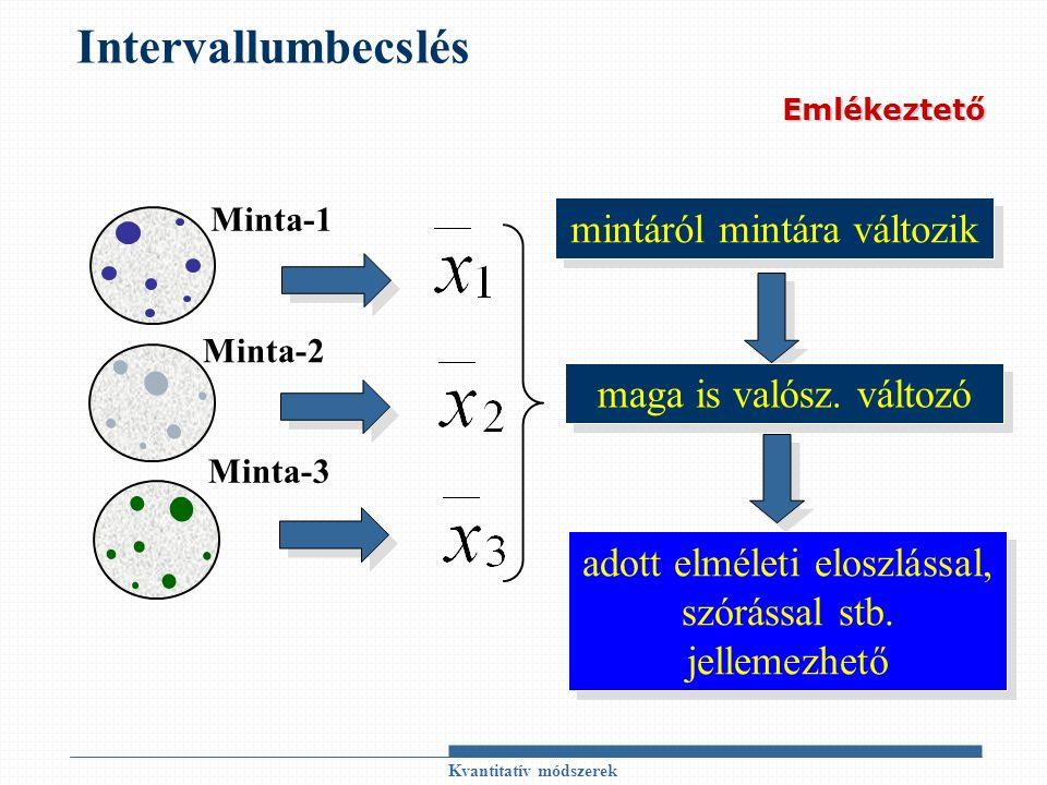Kvantitatív módszerek Intervallumbecslés Minta-2 Minta-1 Minta-3 mintáról mintára változik maga is valósz.