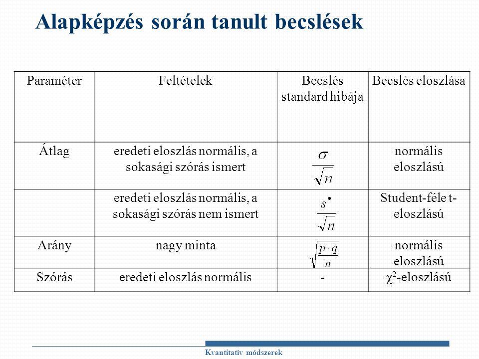 Alapképzés során tanult becslések Kvantitatív módszerek ParaméterFeltételekBecslés standard hibája Becslés eloszlása Átlageredeti eloszlás normális, a sokasági szórás ismert normális eloszlású eredeti eloszlás normális, a sokasági szórás nem ismert Student-féle t- eloszlású Aránynagy mintanormális eloszlású Szóráseredeti eloszlás normális-χ 2 -eloszlású