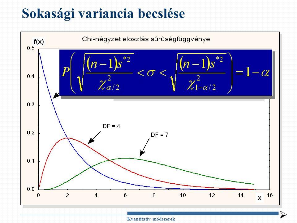 Sokasági variancia becslése Kvantitatív módszerek Normális el.