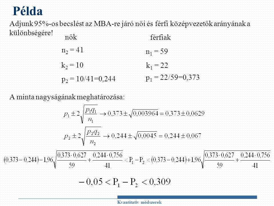 Kvantitatív módszerek Példa n 2 = 41 nők férfiak n 1 = 59 k 1 = 22 p 1 = 22/59=0,373 k 2 = 10 p 2 = 10/41=0,244 Adjunk 95%-os becslést az MBA-re járó női és férfi középvezetők arányának a különbségére.