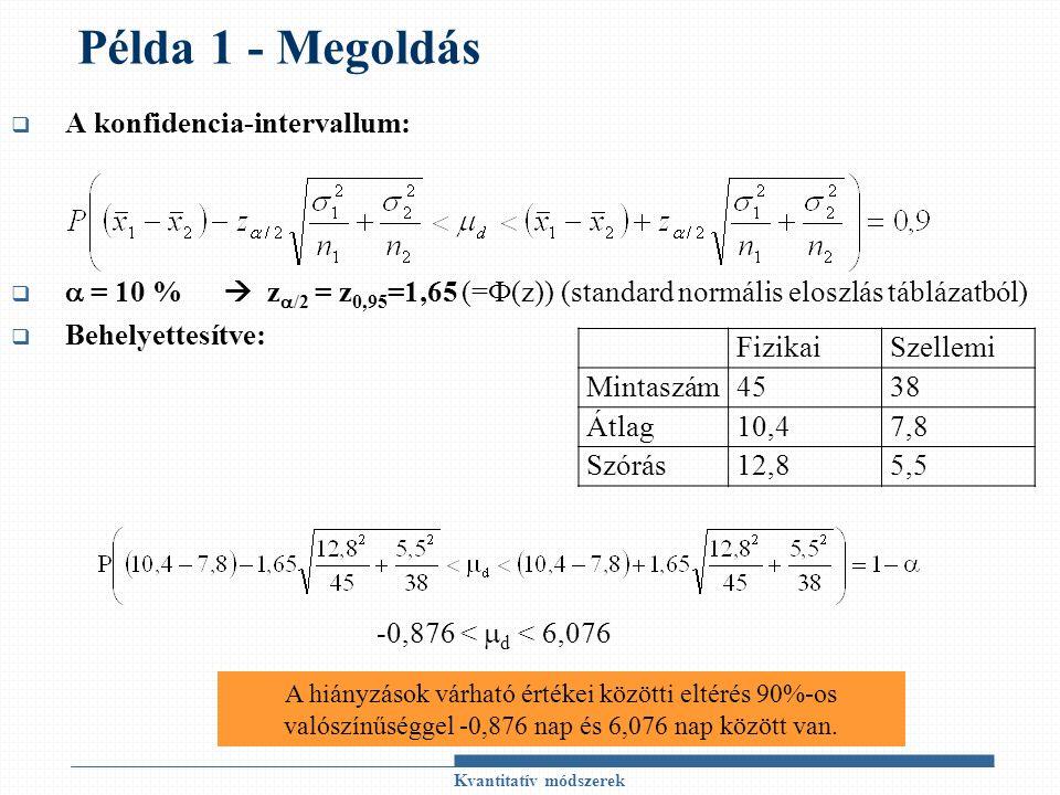 Példa 1 - Megoldás  A konfidencia-intervallum:   = 10 %  z  /2 = z 0,95 =1,65 (=Ф(z)) (standard normális eloszlás táblázatból)  Behelyettesítve: Kvantitatív módszerek FizikaiSzellemi Mintaszám4538 Átlag10,47,8 Szórás12,85,5 -0,876 <  d < 6,076 A hiányzások várható értékei közötti eltérés 90%-os valószínűséggel -0,876 nap és 6,076 nap között van.