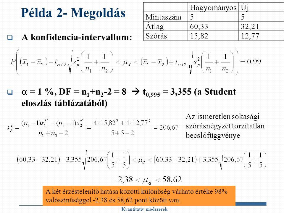 Példa 2- Megoldás  A konfidencia-intervallum:   = 1 %, DF = n 1 +n 2 -2 = 8  t 0,995 = 3,355 (a Student eloszlás táblázatából) Kvantitatív módszerek HagyományosÚj Mintaszám55 Átlag60,3332,21 Szórás15,8212,77 Az ismeretlen sokasági szórásnégyzet torzítatlan becslőfüggvénye A két érzéstelenítő hatása közötti különbség várható értéke 98% valószínűséggel -2,38 és 58,62 pont között van.
