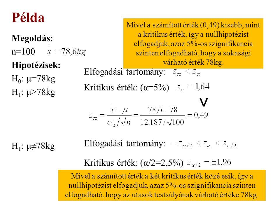 Megoldás: n=100 Hipotézisek: H 0 : μ=78kg H 1 : μ>78kg H 1 : μ≠78kg Példa Elfogadási tartomány: Kritikus érték: (α=5%) ˂ Mivel a számított érték a két kritikus érték közé esik, így a nullhipotézist elfogadjuk, azaz 5%-os szignifikancia szinten elfogadható, hogy az utasok testsúlyának várható értéke 78kg.