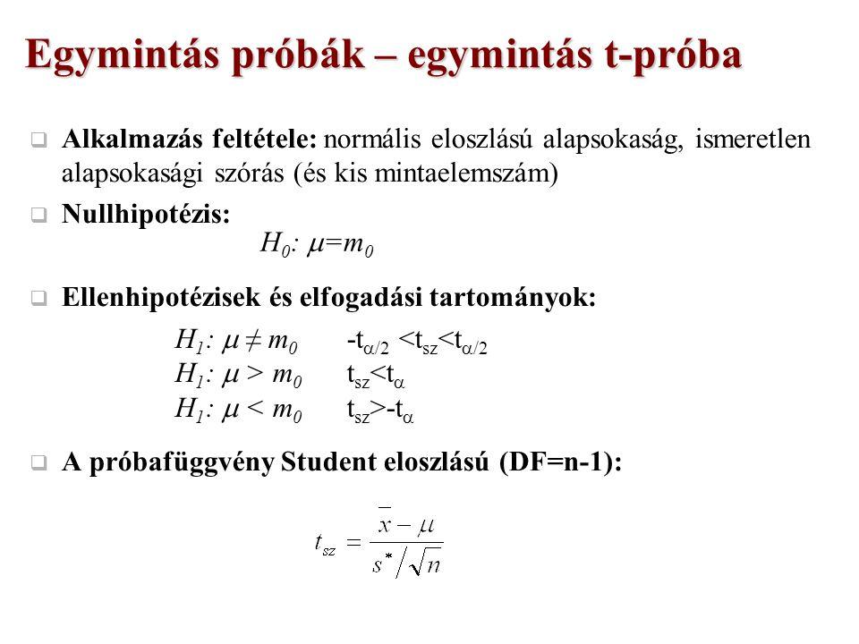 Egymintás próbák – egymintás t-próba  Alkalmazás feltétele: normális eloszlású alapsokaság, ismeretlen alapsokasági szórás (és kis mintaelemszám)  Nullhipotézis:  Ellenhipotézisek és elfogadási tartományok:  A próbafüggvény Student eloszlású (DF=n-1): H 0 :  =m 0 H 1 :  ≠ m 0 -t  /2 <t sz <t  /2 H 1 :  > m 0 t sz <t  H 1 :  -t 