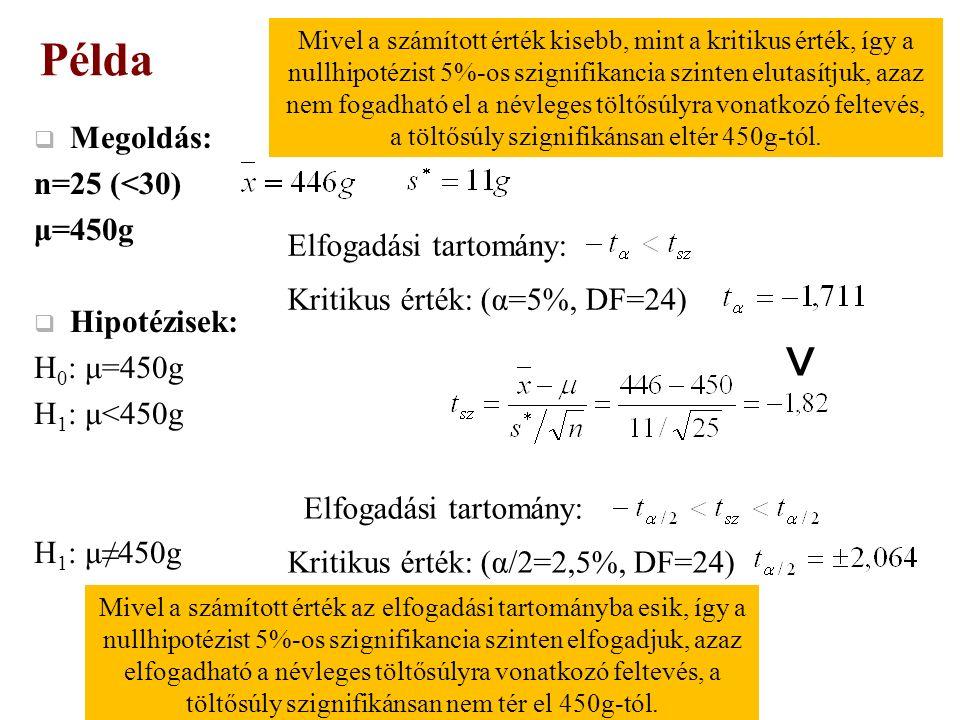  Megoldás: n=25 (<30) μ=450g  Hipotézisek: H 0 : μ=450g H 1 : μ<450g H 1 : μ≠450g Példa Elfogadási tartomány: Kritikus érték: (α=5%, DF=24) ˂ Mivel a számított érték kisebb, mint a kritikus érték, így a nullhipotézist 5%-os szignifikancia szinten elutasítjuk, azaz nem fogadható el a névleges töltősúlyra vonatkozó feltevés, a töltősúly szignifikánsan eltér 450g-tól.