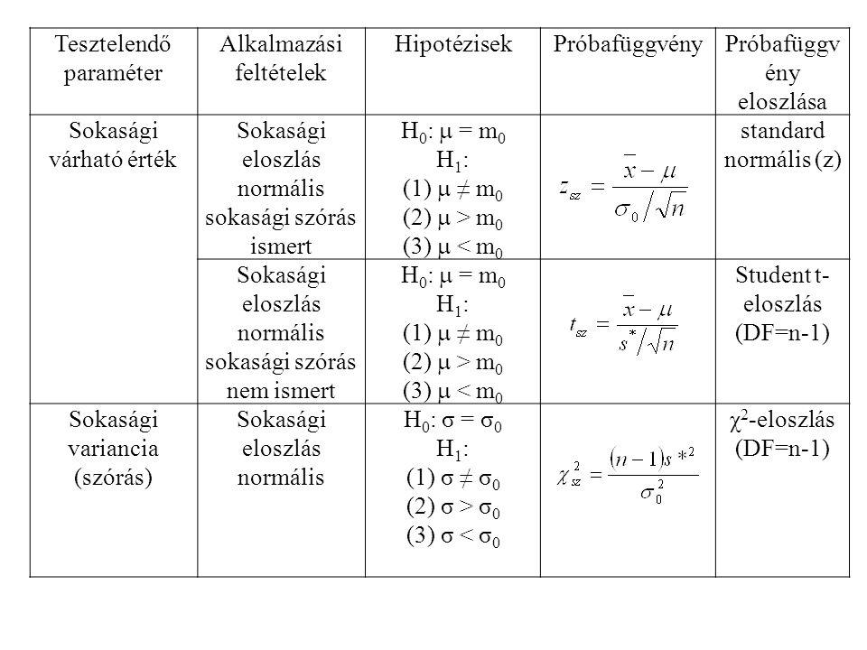 Tesztelendő paraméter Alkalmazási feltételek HipotézisekPróbafüggvényPróbafüggv ény eloszlása Sokasági várható érték Sokasági eloszlás normális sokasági szórás ismert H 0 :  = m 0 H 1 : (1)  ≠ m 0 (2)  > m 0 (3)  < m 0 standard normális (z) Sokasági eloszlás normális sokasági szórás nem ismert H 0 :  = m 0 H 1 : (1)  ≠ m 0 (2)  > m 0 (3)  < m 0 Student t- eloszlás (DF=n-1) Sokasági variancia (szórás) Sokasági eloszlás normális H 0 : σ = σ 0 H 1 : (1) σ ≠ σ 0 (2) σ > σ 0 (3) σ < σ 0 χ 2 -eloszlás (DF=n-1)