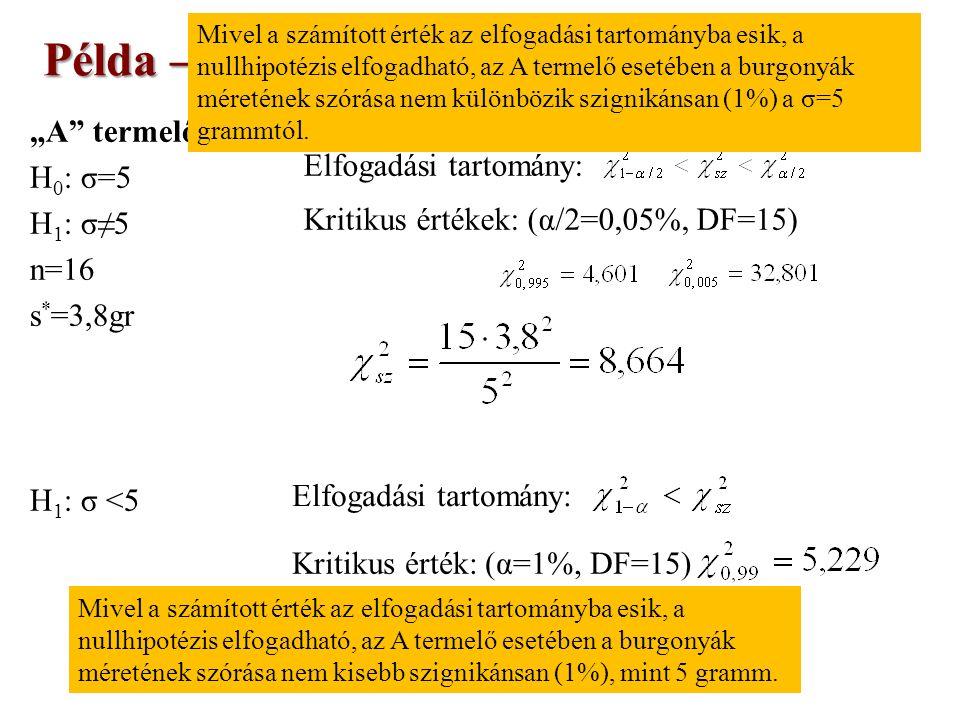 """""""A termelő esete: H 0 : σ=5 H 1 : σ≠5 n=16 s * =3,8gr H 1 : σ <5 Példa – Feladatgyűjtemény (29.) Elfogadási tartomány: Kritikus értékek: (α/2=0,05%, DF=15) Mivel a számított érték az elfogadási tartományba esik, a nullhipotézis elfogadható, az A termelő esetében a burgonyák méretének szórása nem különbözik szignikánsan (1%) a σ=5 grammtól."""