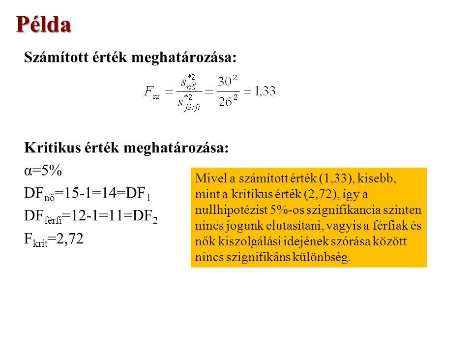 Számított érték meghatározása: Kritikus érték meghatározása: α=5% DF nő =15-1=14=DF 1 DF férfi =12-1=11=DF 2 F krit =2,72 Példa Mivel a számított érték (1,33), kisebb, mint a kritikus érték (2,72), így a nullhipotézist 5%-os szignifikancia szinten nincs jogunk elutasítani, vagyis a férfiak és nők kiszolgálási idejének szórása között nincs szignifikáns különbség.