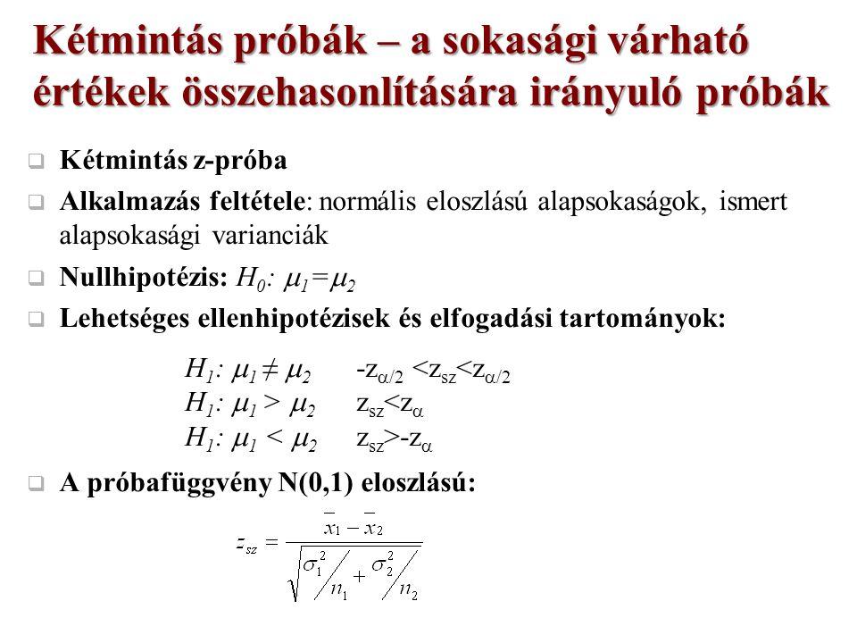  Kétmintás z-próba  Alkalmazás feltétele: normális eloszlású alapsokaságok, ismert alapsokasági varianciák  Nullhipotézis: H 0 :  1 =  2  Lehetséges ellenhipotézisek és elfogadási tartományok:  A próbafüggvény N(0,1) eloszlású: Kétmintás próbák – a sokasági várható értékek összehasonlítására irányuló próbák H 1 :  1 ≠  2 -z  /2 <z sz <z  /2 H 1 :  1 >  2 z sz <z  H 1 :  1 -z 