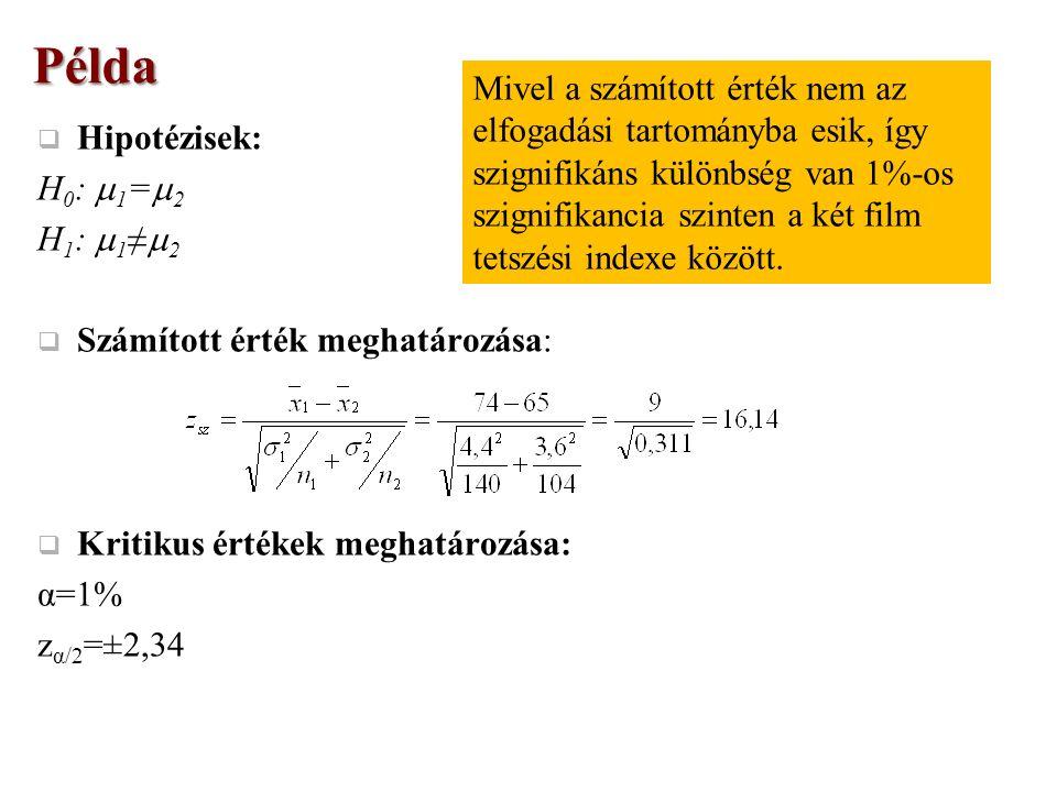  Hipotézisek: H 0 :  1 =  2 H 1 :  1 ≠  2  Számított érték meghatározása:  Kritikus értékek meghatározása: α=1% z α/2 =±2,34Példa Mivel a számított érték nem az elfogadási tartományba esik, így szignifikáns különbség van 1%-os szignifikancia szinten a két film tetszési indexe között.