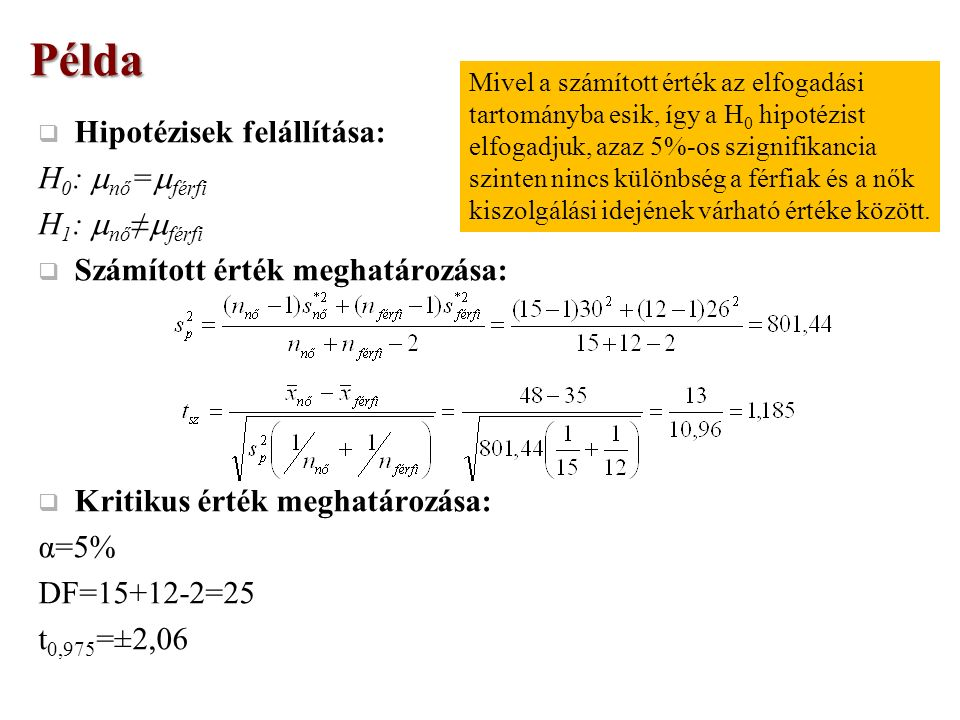  Hipotézisek felállítása: H 0 :  nő =  férfi H 1 :  nő ≠  férfi  Számított érték meghatározása:  Kritikus érték meghatározása: α=5% DF=15+12-2=25 t 0,975 =±2,06Példa Mivel a számított érték az elfogadási tartományba esik, így a H 0 hipotézist elfogadjuk, azaz 5%-os szignifikancia szinten nincs különbség a férfiak és a nők kiszolgálási idejének várható értéke között.