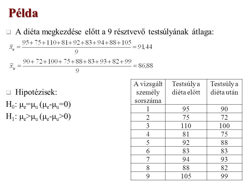  A diéta megkezdése előtt a 9 résztvevő testsúlyának átlaga:  Hipotézisek: H 0 : μ e =μ u (μ e -μ u =0) H 1 : μ e >μ u (μ e -μ u >0) Példa A vizsgált személy sorszáma Testsúly a diéta előtt Testsúly a diéta után 19590 27572 3110100 48175 59288 683 79493 88882 910599