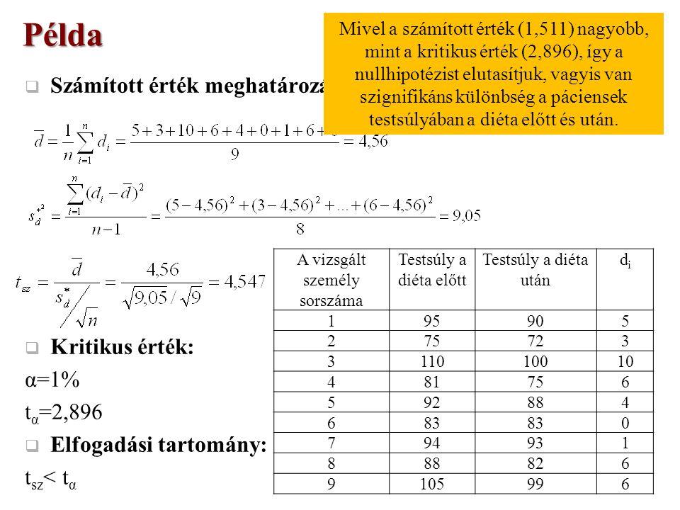  Számított érték meghatározása:  Kritikus érték: α=1% t α =2,896  Elfogadási tartomány: t sz < t α Példa A vizsgált személy sorszáma Testsúly a diéta előtt Testsúly a diéta után didi 195905 275723 311010010 481756 592884 683 0 794931 888826 9105996 Mivel a számított érték (1,511) nagyobb, mint a kritikus érték (2,896), így a nullhipotézist elutasítjuk, vagyis van szignifikáns különbség a páciensek testsúlyában a diéta előtt és után.