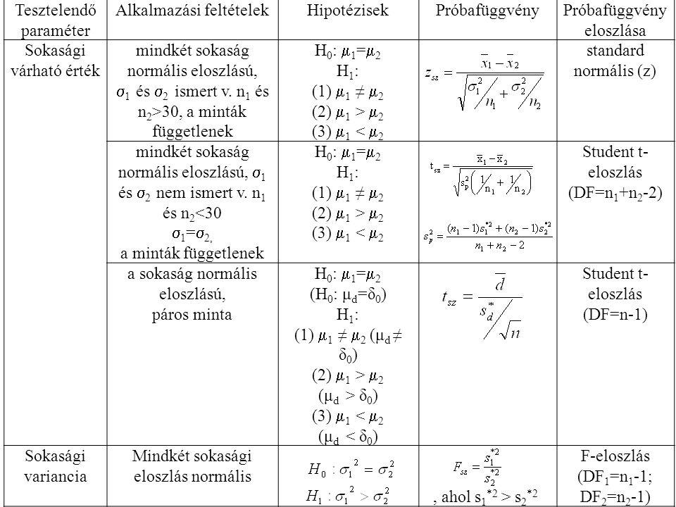 Tesztelendő paraméter Alkalmazási feltételekHipotézisekPróbafüggvényPróbafüggvény eloszlása Sokasági várható érték mindkét sokaság normális eloszlású,  1 és  2 ismert v.