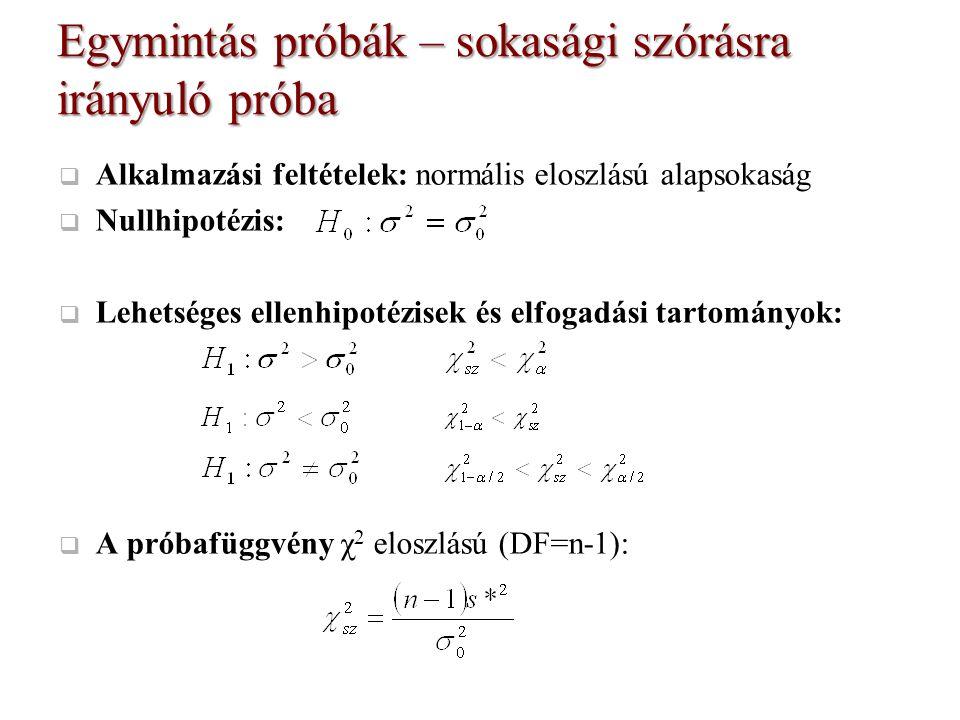 Négyzet- összegek Szabadságfok Szórás becslése F érték Csoportok közötti 378,4 Csoporton belüli 214,05- Teljes 592,45-- Példa - Varianciaanalízis r-1=3-1=2 n-r=18-3=15 17 189,2 14,3  =0,05 A számláló szabadságfoka (DF 1 ) = 2 A nevező szabadságfoka (DF 2 ) = 15 A kritikus érték: F kr =3,68 Mivel F sz >>F kr, a nullhipotézist 5%-os szignifikancia szinten elutasítjuk, azaz az átlagok, ill.