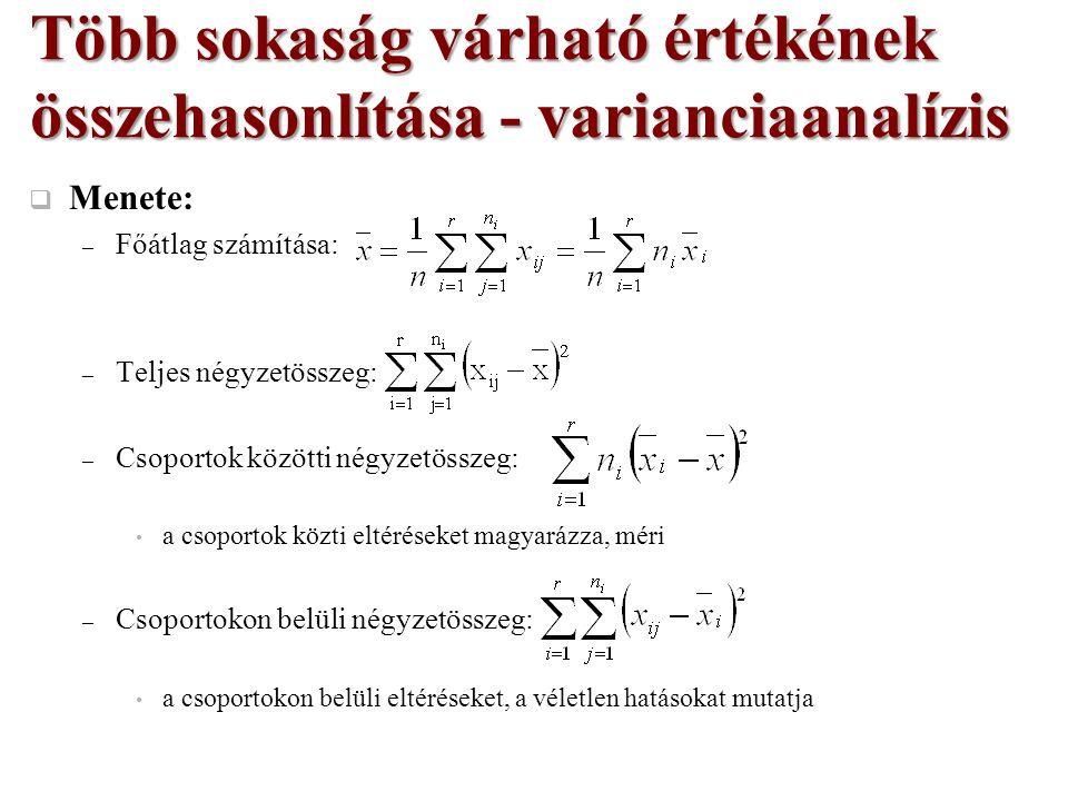  Menete: – Főátlag számítása: – Teljes négyzetösszeg: – Csoportok közötti négyzetösszeg: a csoportok közti eltéréseket magyarázza, méri – Csoportokon belüli négyzetösszeg: a csoportokon belüli eltéréseket, a véletlen hatásokat mutatja Több sokaság várható értékének összehasonlítása - varianciaanalízis