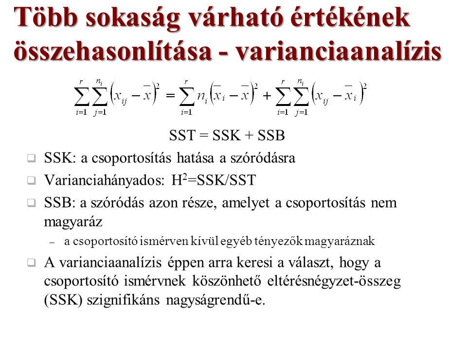 SST = SSK + SSB  SSK: a csoportosítás hatása a szóródásra  Varianciahányados: H 2 =SSK/SST  SSB: a szóródás azon része, amelyet a csoportosítás nem magyaráz – a csoportosító ismérven kívül egyéb tényezők magyaráznak  A varianciaanalízis éppen arra keresi a választ, hogy a csoportosító ismérvnek köszönhető eltérésnégyzet-összeg (SSK) szignifikáns nagyságrendű-e.
