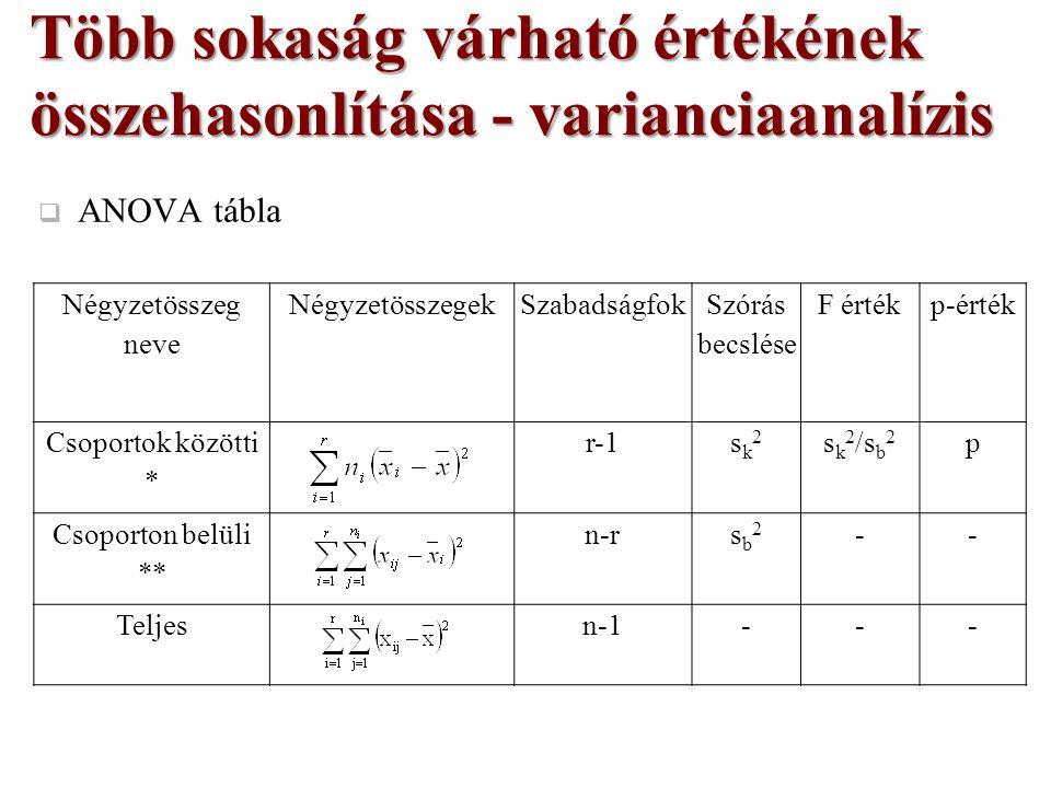  ANOVA tábla Több sokaság várható értékének összehasonlítása - varianciaanalízis Négyzetösszeg neve NégyzetösszegekSzabadságfok Szórás becslése F értékp-érték Csoportok közötti * r-1sk2sk2 s k 2 /s b 2 p Csoporton belüli ** n-rsb2sb2 -- Teljesn-1---