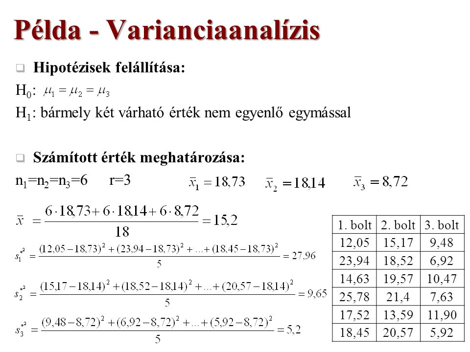  Hipotézisek felállítása: H0:H0: H 1 : bármely két várható érték nem egyenlő egymással  Számított érték meghatározása: n 1 =n 2 =n 3 =6r=3 Példa - Varianciaanalízis 1.