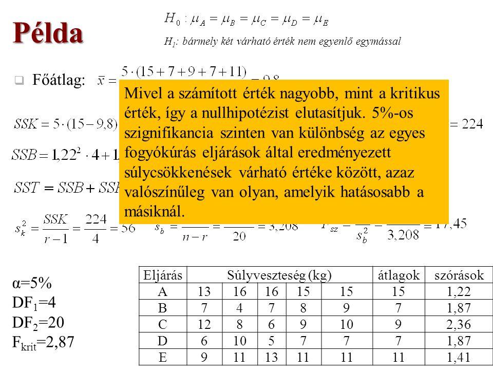  Főátlag: Példa H 1 : bármely két várható érték nem egyenlő egymással EljárásSúlyveszteség (kg)átlagokszórások A1316 15 1,22 B7478971,87 C128691092,36 D61057771,87 E9111311 1,41 α=5% DF 1 =4 DF 2 =20 F krit =2,87 Mivel a számított érték nagyobb, mint a kritikus érték, így a nullhipotézist elutasítjuk.