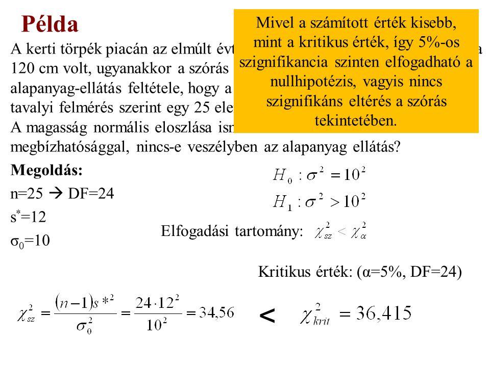 Minden fogyókúrás eljárásra ki kell számolnunk a súlycsökkenések átlagát és korrigált tapasztalati szórását: Példa – Cochran próba EljárásSúlyveszteség (kg) A1316 15 B74789 C1286910 D6 577 E9111311 Kritikus érték: α=5%, r=5, DF=n-1=4, g krit =0,56 5%-os szignifikancia szinten a különböző fogyókúrás eljárások eredményeként előálló súlycsökkenések varianciája között nincs különbség, mivel a számított érték kisebb, mint a kritikus.