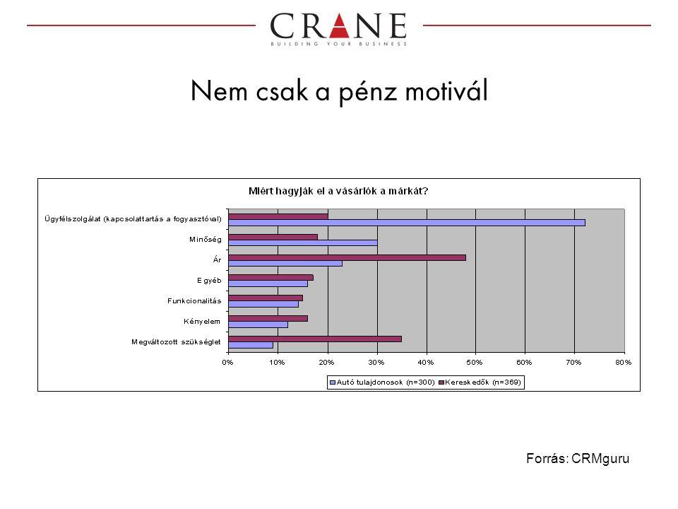 Nem csak a pénz motivál Forrás: CRMguru