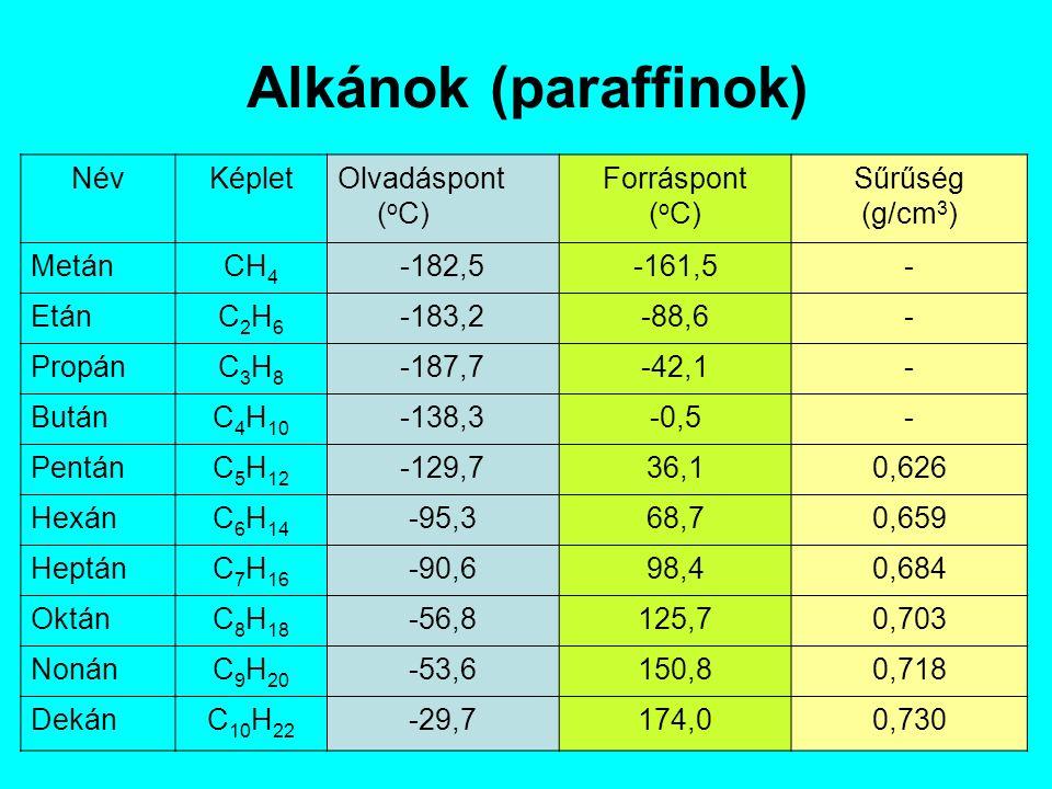 Alkánok (paraffinok) NévKépletOlvadáspont ( o C) Forráspont ( o C) Sűrűség (g/cm 3 ) MetánCH 4 -182,5-161,5- EtánC2H6C2H6 -183,2-88,6- PropánC3H8C3H8 -187,7-42,1- ButánC 4 H 10 -138,3-0,5- PentánC 5 H 12 -129,736,10,626 HexánC 6 H 14 -95,368,70,659 HeptánC 7 H 16 -90,698,40,684 OktánC 8 H 18 -56,8125,70,703 NonánC 9 H 20 -53,6150,80,718 DekánC 10 H 22 -29,7174,00,730