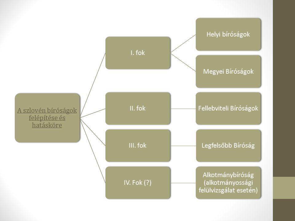 A szlovén bíróságok felépítése és hatásköre I. fokHelyi bíróságokMegyei BíróságokII.