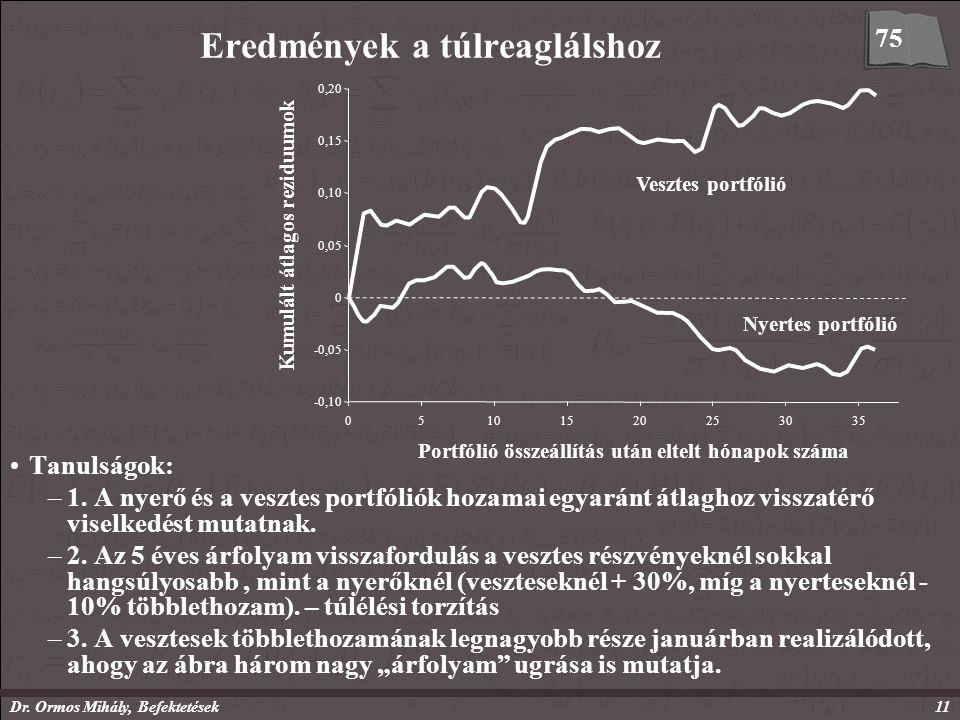 Dr. Ormos Mihály, Befektetések11 Eredmények a túlreaglálshoz 75 -0,10 -0,05 0 0,05 0,10 0,15 0,20 Kumulált átlagos reziduumok 05101520253035 Portfólió
