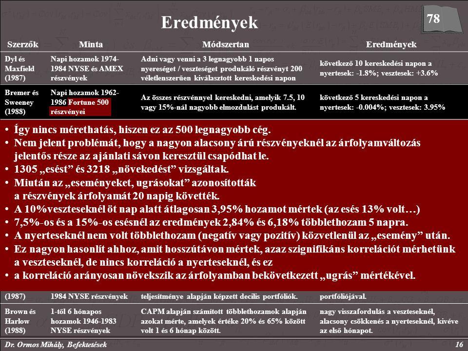 Dr. Ormos Mihály, Befektetések16 Eredmények SzerzőkMintaMódszertanEredmények Dyl és Maxfield (1987) Napi hozamok 1974- 1984 NYSE és AMEX részvények Ad