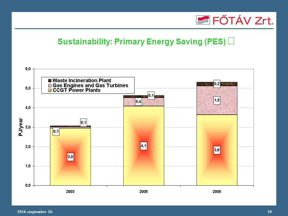 2016. szeptember 26.10 Sustainability: Primary Energy Saving (PES) 