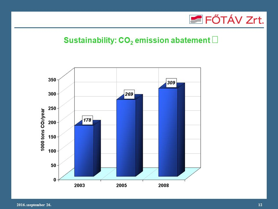 2016. szeptember 26.12 Sustainability: CO 2 emission abatement 