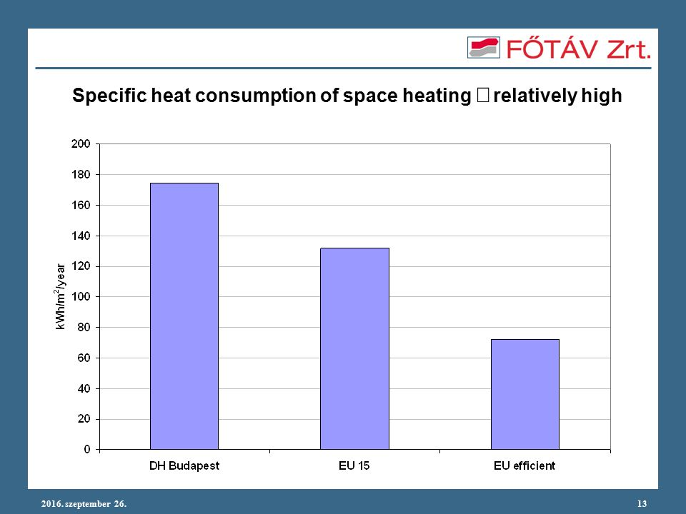 2016. szeptember 26.13 Specific heat consumption of space heating  relatively high