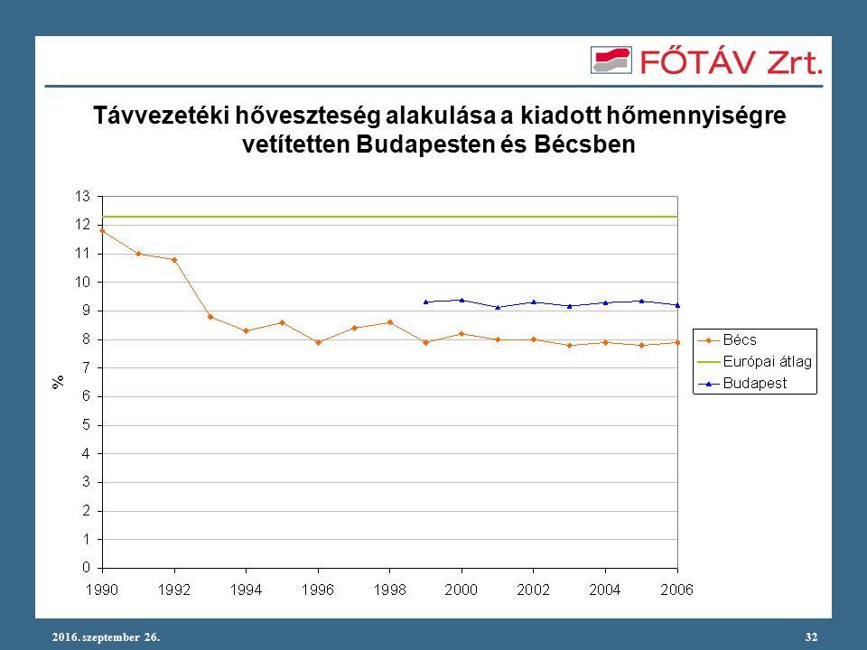 2016. szeptember 26.32 Távvezetéki hőveszteség alakulása a kiadott hőmennyiségre vetítetten Budapesten és Bécsben