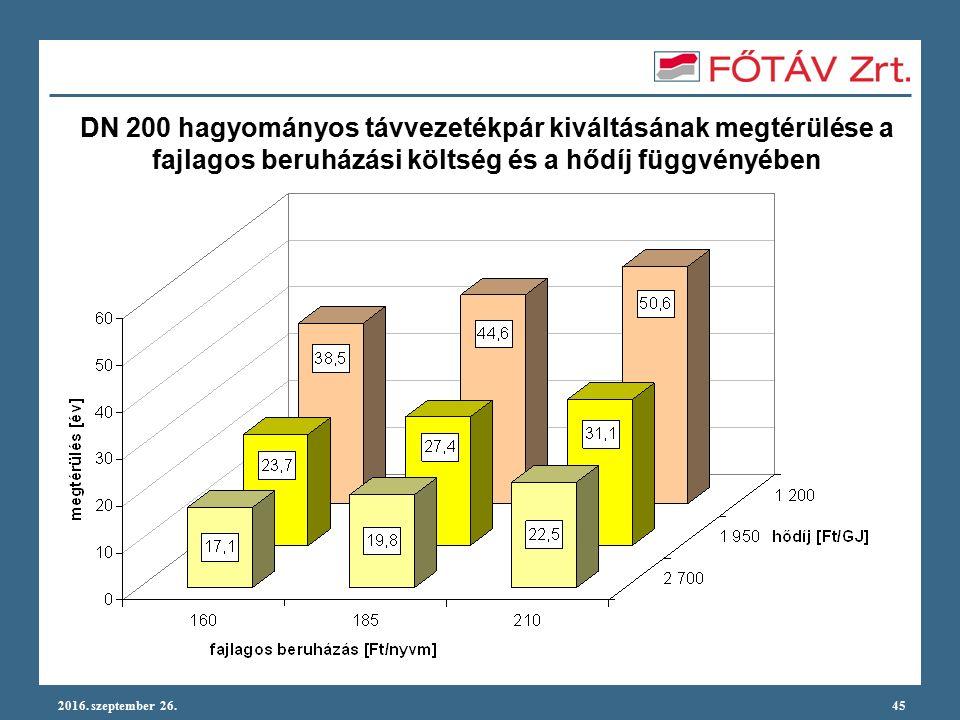 2016. szeptember 26.45 DN 200 hagyományos távvezetékpár kiváltásának megtérülése a fajlagos beruházási költség és a hődíj függvényében
