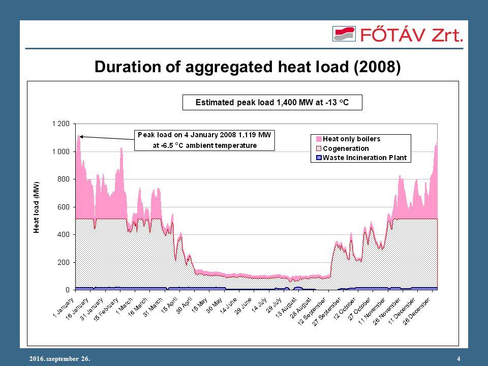 2016. szeptember 26.5 Heat generation, heat sold
