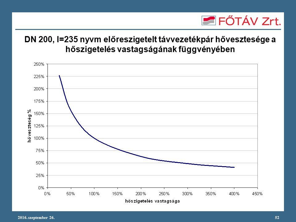 2016. szeptember 26.52 DN 200, l=235 nyvm előreszigetelt távvezetékpár hővesztesége a hőszigetelés vastagságának függvényében
