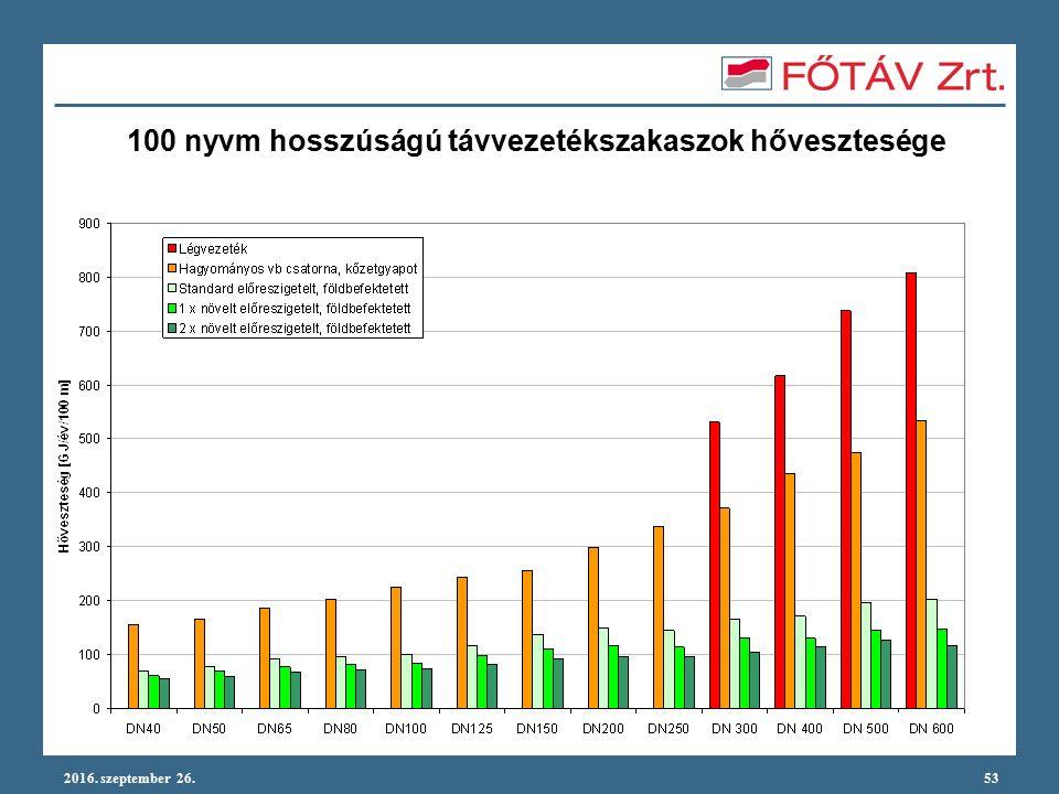 2016. szeptember 26.53 100 nyvm hosszúságú távvezetékszakaszok hővesztesége
