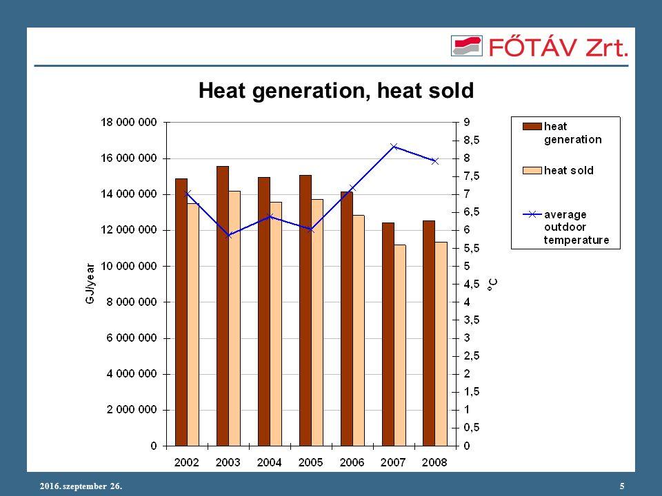 2016. szeptember 26.6 Share of purchased heat in total 