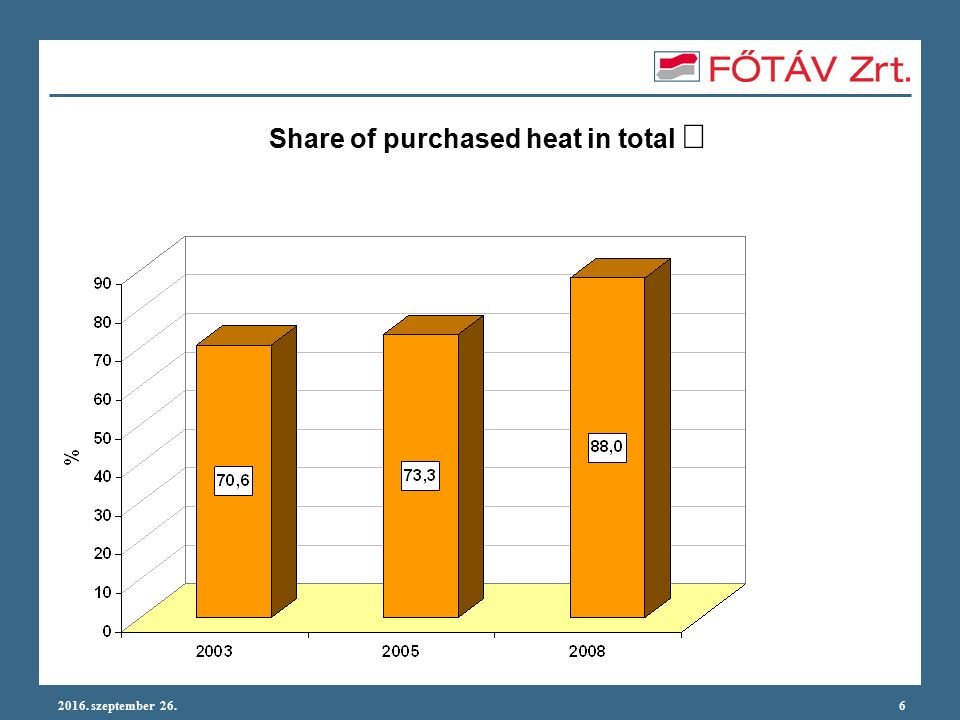 2016. szeptember 26.6 Share of purchased heat in total 