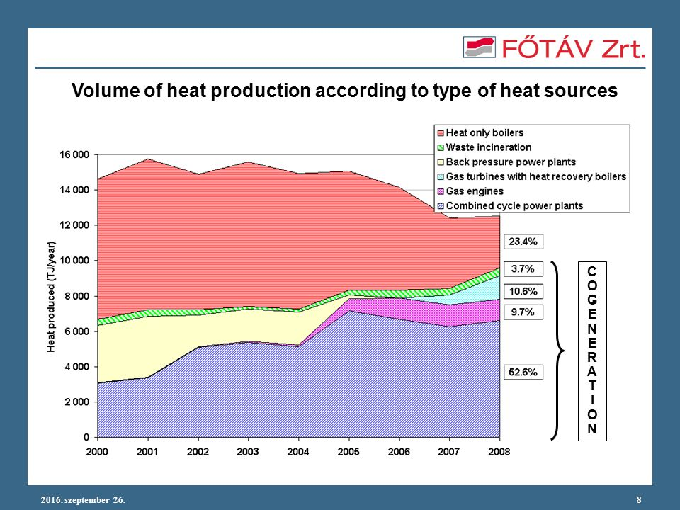 2016. szeptember 26.8 Volume of heat production according to type of heat sources COGENERATIONCOGENERATION