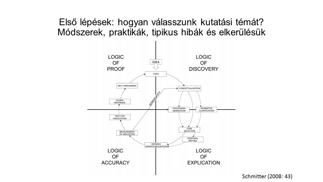 Első lépések: hogyan válasszunk kutatási témát.