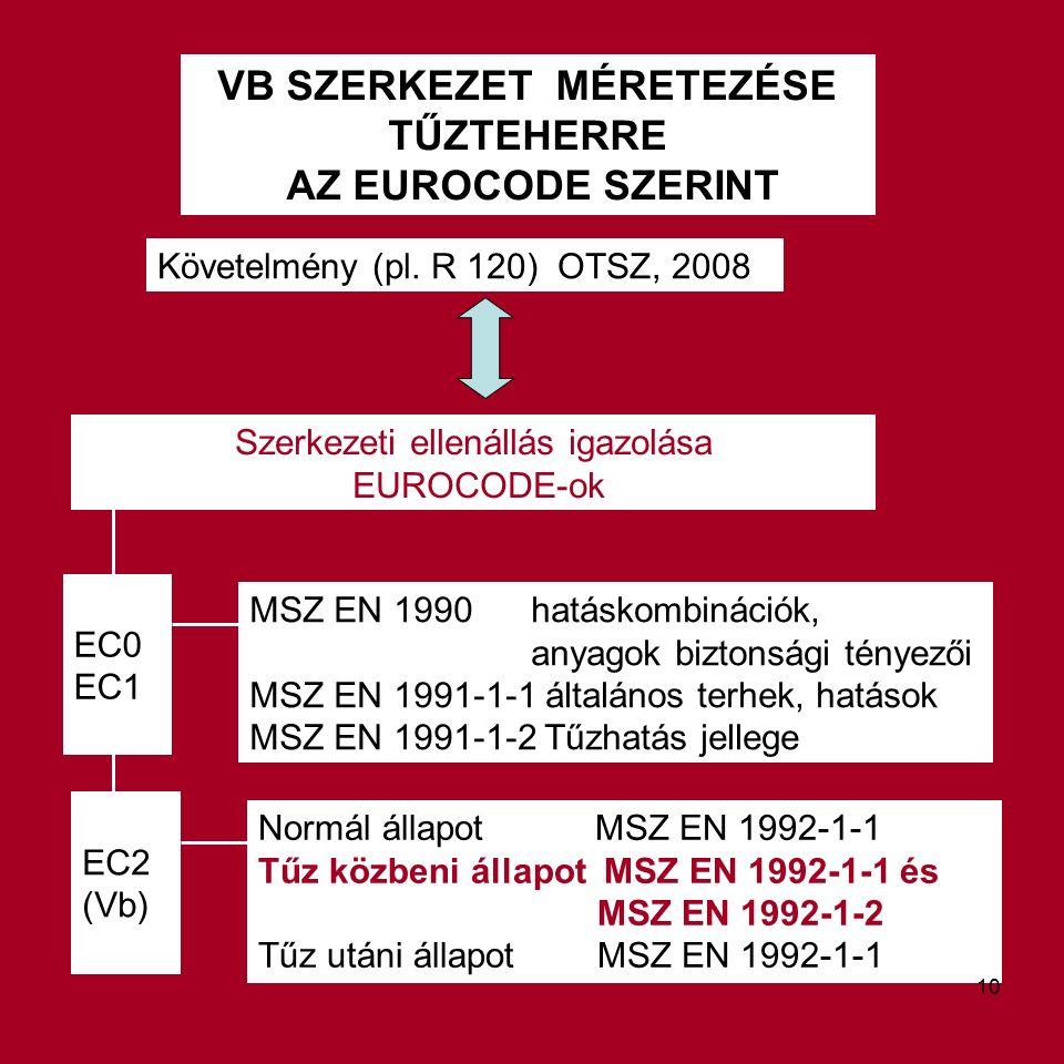 VB SZERKEZET MÉRETEZÉSE TŰZTEHERRE AZ EUROCODE SZERINT Követelmény (pl.