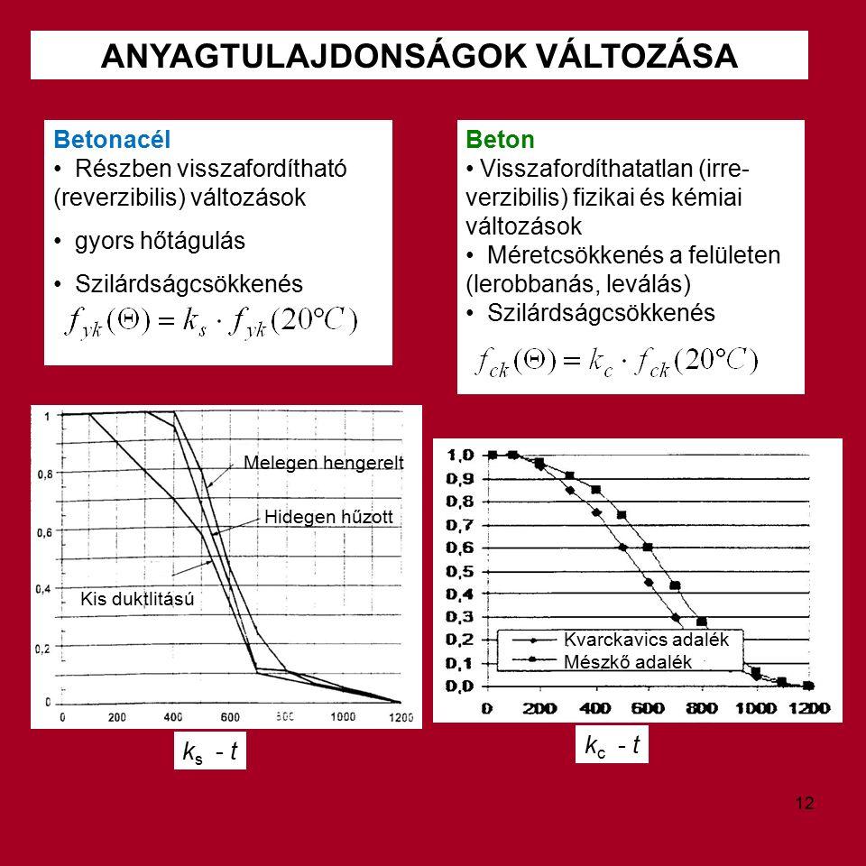 ANYAGTULAJDONSÁGOK VÁLTOZÁSA Beton Visszafordíthatatlan (irre- verzibilis) fizikai és kémiai változások Méretcsökkenés a felületen (lerobbanás, leválás) Szilárdságcsökkenés Betonacél Részben visszafordítható (reverzibilis) változások gyors hőtágulás Szilárdságcsökkenés k s - t k c - t Kvarckavics adalék Mészkő adalék Melegen hengerelt Hidegen hűzott Kis duktlitású 12