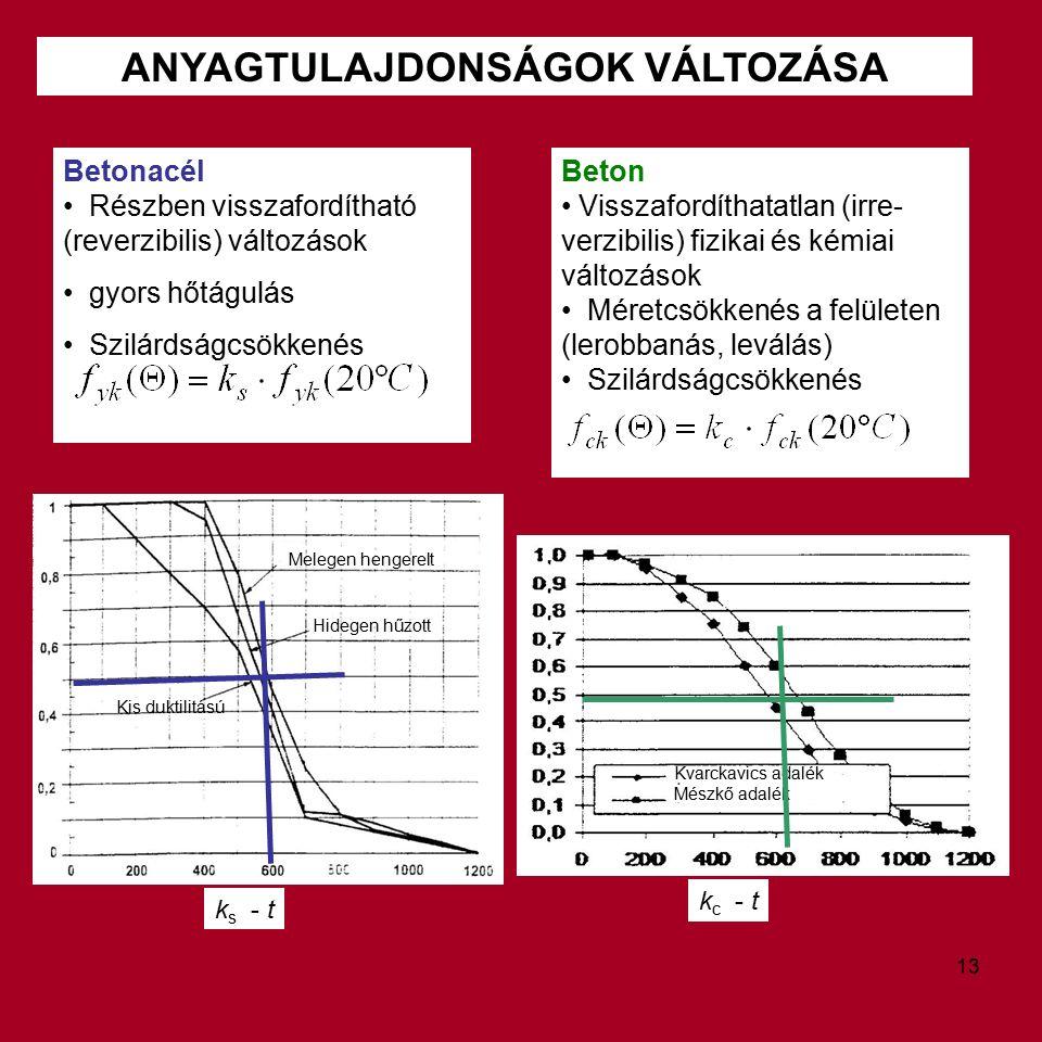ANYAGTULAJDONSÁGOK VÁLTOZÁSA Beton Visszafordíthatatlan (irre- verzibilis) fizikai és kémiai változások Méretcsökkenés a felületen (lerobbanás, leválás) Szilárdságcsökkenés Betonacél Részben visszafordítható (reverzibilis) változások gyors hőtágulás Szilárdságcsökkenés k s - t k c - t Kvarckavics adalék Mészkő adalék Melegen hengerelt Hidegen hűzott Kis duktilitású 13