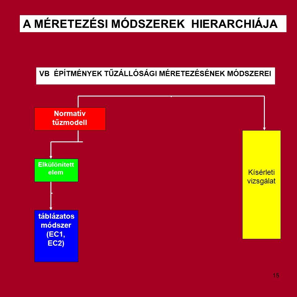 A MÉRETEZÉSI MÓDSZEREK HIERARCHIÁJA VB ÉPÍTMÉNYEK TŰZÁLLÓSÁGI MÉRETEZÉSÉNEK MÓDSZEREI Normatív tűzmodell Kísérleti vizsgálat Elkülönített elem táblázatos módszer (EC1, EC2) 15