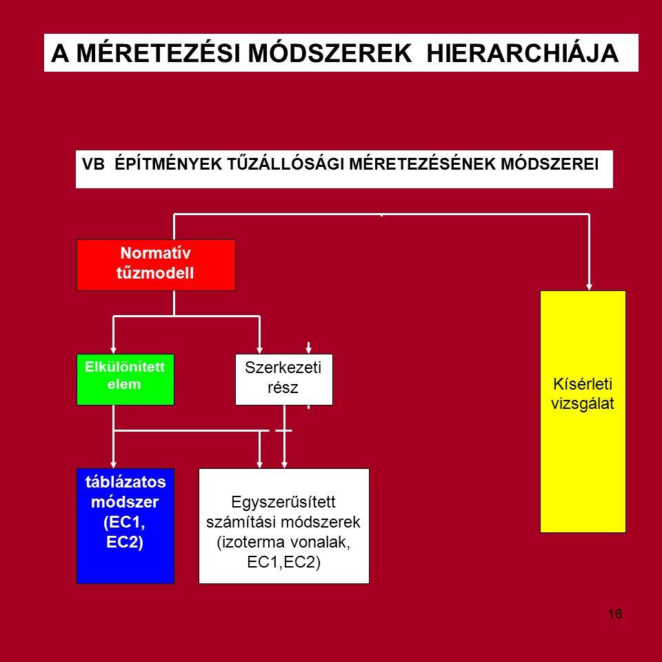 """A MÉRETEZÉSI MÓDSZEREK HIERARCHIÁJA VB ÉPÍTMÉNYEK TŰZÁLLÓSÁGI MÉRETEZÉSÉNEK MÓDSZEREI Normatív tűzmodell Parametrikus vagy """"pontos tűzmodell Kísérleti vizsgálat Elkülönített elem Szerkezeti rész táblázatos módszer (EC1, EC2) Egyszerűsített számítási módszerek (izoterma vonalak, EC1,EC2) 16"""